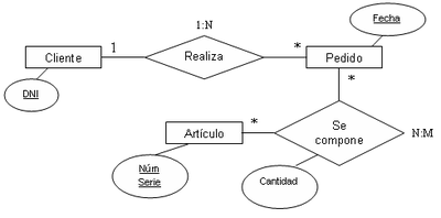 modelar datos diagrama